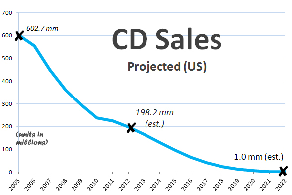 the cause of the decrease in record sales in the music business The invention of the internet and digital media created music piracy in of the decrease in sales overhead for record companies, as well as for music.